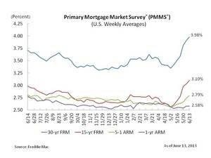 Mortgage Rates on Six Week Streak Higher