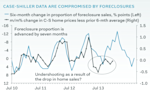 case shiller foreclosures