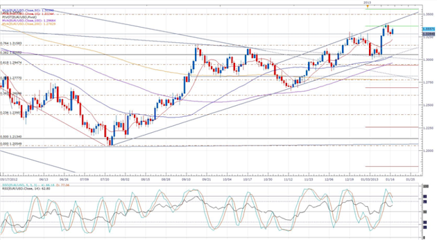 ECB_Says_Economy_Will_Recover_Later_in_2013_body_eurusd_daily_chart.png, Forex News:ECB Says Economy Will Recover Later in 2013