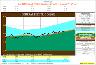 General Electric Looks Like It's Becoming The Shareholder Friendly Company It Once Was image GE3