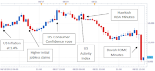 US_Dollar_Graphic_Rewind_QE3_Speculation_Shakes_Up_the_Markets_body_Picture_5.png, US Dollar Graphic Rewind: QE3 Speculation Shakes Up the Markets