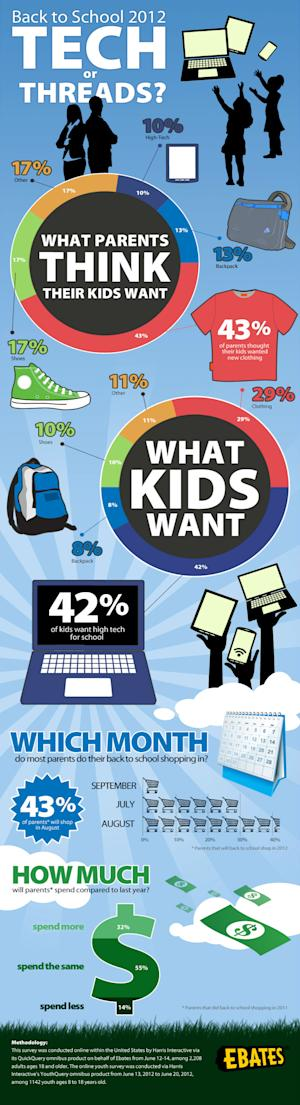 Kids Want Tech, Not Clothing, for Back to School Shopping