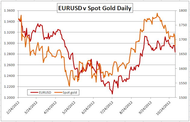 Gold-Forex_Correlations_11022012_European_Markets_Expected_to_Drive_Gold_body_Picture_2.png, Gold-Forex Correlations: European Markets Expected to Dri...