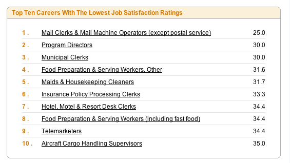 Most and Least Happy Jobs