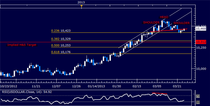Forex_US_Dollar_Technical_Analysis_03.27.2013_body_Picture_5.png, US Dollar Technical Analysis 03.27.2013