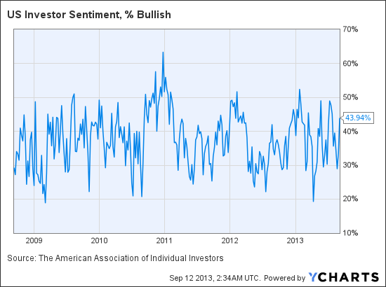 US Investor Sentiment, % Bullish Chart