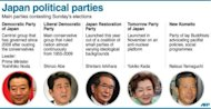 &lt;p&gt;Japan&#39;s major political parties and their leaders. Voters in Japan go to the polls on Sunday in an election likely to return long-ruling conservatives to power after three years in the wilderness.&lt;/p&gt;