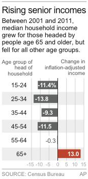 Graphic shows change in median income for various age groups since