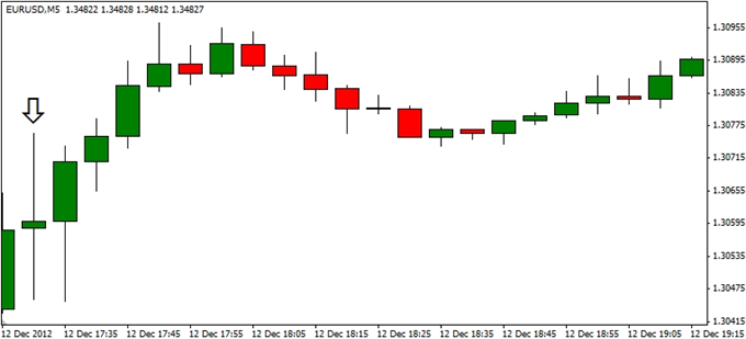 Forex_EURUSD-_Trading_the_FOMC_Interest_Rate_Decision_body_ScreenShot203.png, Forex: EUR/USD- Trading the FOMC Interest Rate Decision