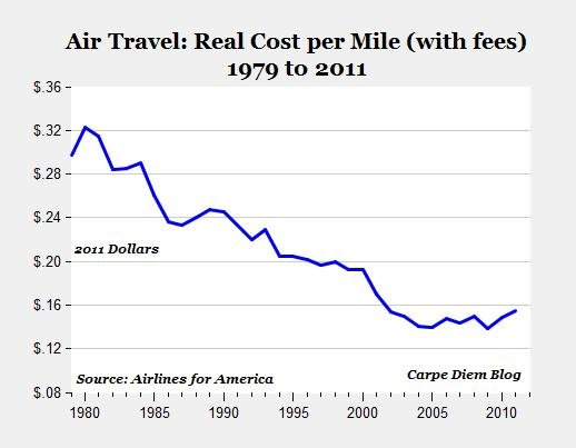prices of airline tickets