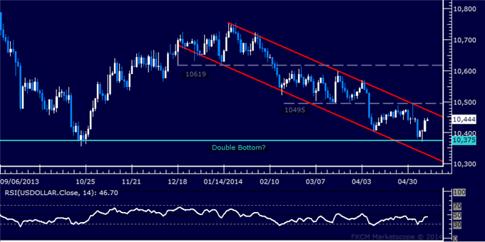 US Dollar Technical Analysis – October Bottom Marks Support