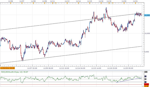 Forex_USD_Strength_To_Persist-_AUD_Eyes_1.02_On_RBA_Rate_Cut_Bets_body_ScreenShot066.png, Forex: USD Strength To Persist- AUD Eyes 1.02 On RBA Rate Cu...