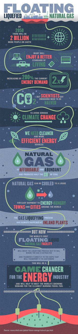 Floating Liquefied Natural Gas: Answer to the World's Energy Crisis? [Infographic] image FLNG graphic