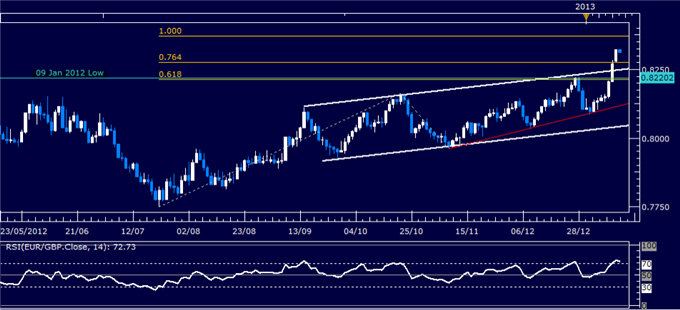 Forex_Analysis_EURGBP_Classic_Technical_Report_01.15.2013_body_Picture_1.png, Forex Analysis: EUR/GBP Classic Technical Report 01.15.2013