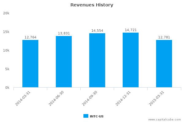 Intel (INTC) Earnings Analysis: By the Numbers