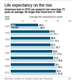 AGING AMERICA: Live to 120? Most say no thanks