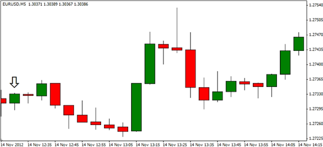 Forex_EURUSD-_Trading_the_U.S._Retail_Sales_Report_body_ScreenShot108.png, Forex: EUR/USD- Trading the U.S. Retail Sales Report