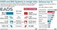<p>Financial factfile on EADS and BAE Systems, with chart showing top 10 global defence companies</p>