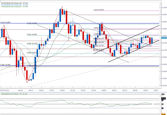 Forex_Bullish_USD_Trend_in_Focus_Ahead_of_NFPs-_EUR_Slammed_by_ECB_body_ScreenShot071.png, Bullish USD Trend in Focus Ahead of NFPs- EUR Slammed by EC...