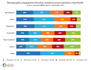 demographic-composition-of-online-audience-across-asia-pacific2