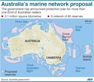 Graphic showing Australian plans to create the world's largest network of marine parks to protect ocean life
