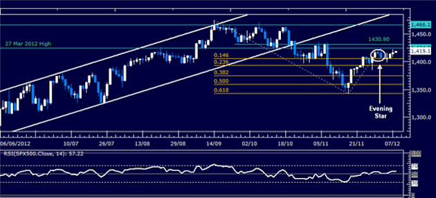 Forex_Analysis_Dollar_Probes_Higher_SP_500_Waits_for_Follow-Through_body_Picture_3.png, Forex Analysis: Dollar Probes Higher, S&P 500 Waits for Follow-Through