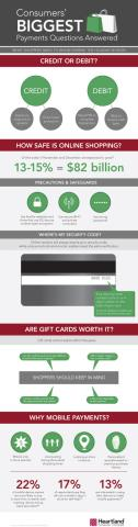 Heartland Payment Systems® Offers Payment Tips for Consumers During the Holiday Shopping Season