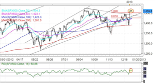 Forex_Japanese_Yen_Rebound_Ensues_Rally_Over_technical_analysis_body_SPX500.png, Forex: Japanese Yen Rebound Ensues -  Rally Over?