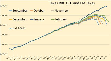 Railroad Commission: Texas Crude In Decline, Gas Inches Up