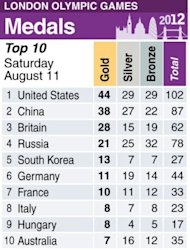 Table showing top 10 ranked countries at the 2012 London Olympics