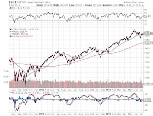2013 Stock Market an Exact Repeat of 1954? image SP 500 Large Cap Index Chart