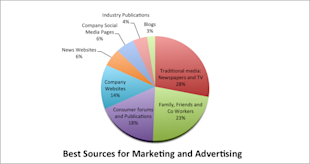 Consumers Say Traditional Media Best For Reaching Them image Best Sources for Marketing and Advertising 1024x5424