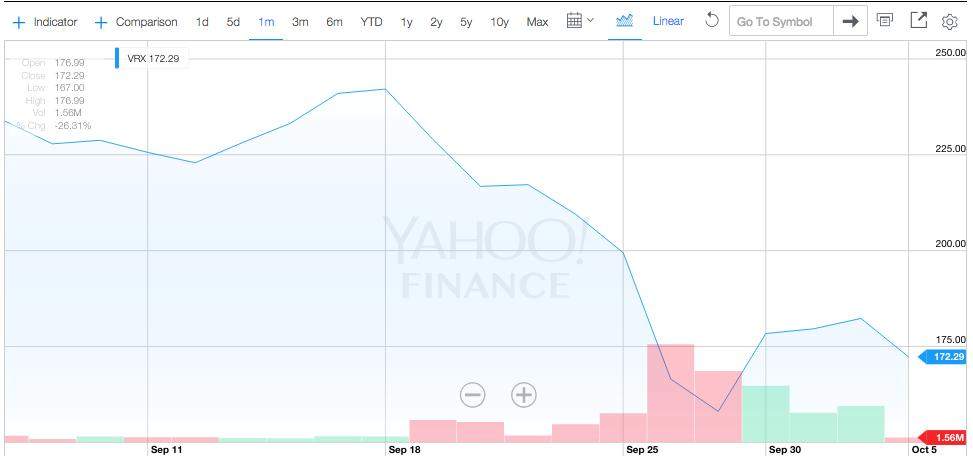 Valeant is getting beat up again