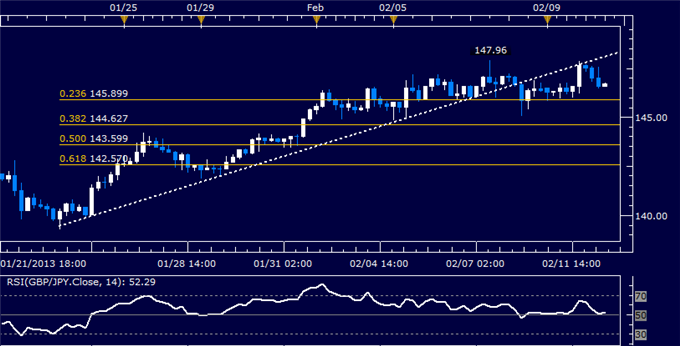 Forex_GBPJPY_Technical_Analysis_02.08.2013_body_Picture_5.png, GBP/JPY Technical Analysis 02.12.2013