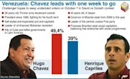 Graphic showing the candidates in Venezuelan presidential election