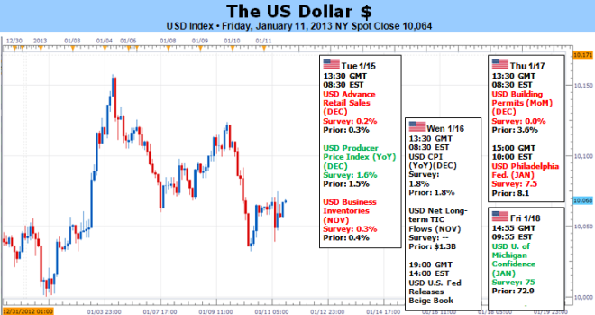 Forex_Dollar_Suffers_Critical_Breaks_but_Risk_Trends_May_Salvage_It_body_Picture_5.png, Forex: Dollar Suffers Critical Breaks but Risk Trends May Salvage It