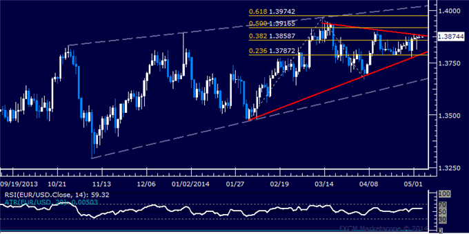 dailyclassics_eur-usd_body_Picture_12.png, Forex: EUR/USD Technical Analysis – Top Found Above 1.39 Level?