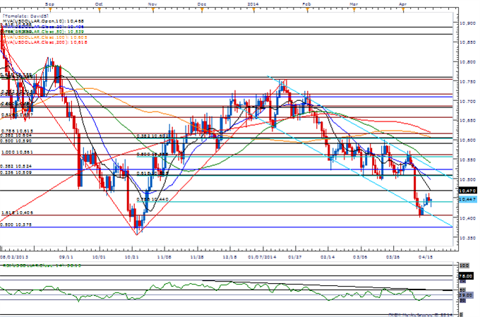 AUD-USD-Holds-0.9330-Support-For-Now--Waiting-for-Bearish-RSI-Trigger_body_Picture_3.png, AUD/USD Holds 0.9330 Support For Now- Waiting for Bearish RS...