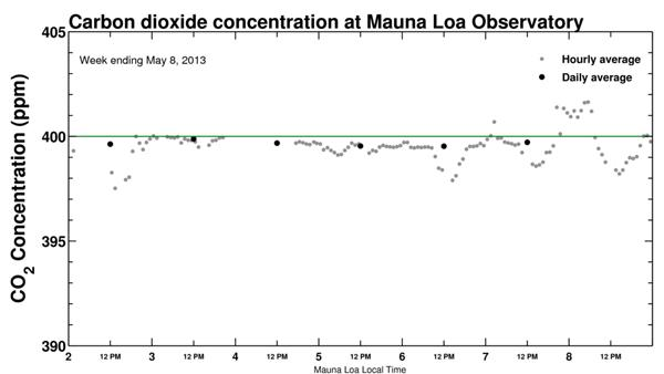 400 PPM: Carbon Dioxide in the Atmosphere Reaches Prehistoric Levels