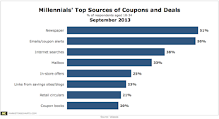 Quit Trying to Market With a One Size Fits All Mindset image Valassis Millennials Top Coupon Deal Sources Sept2013