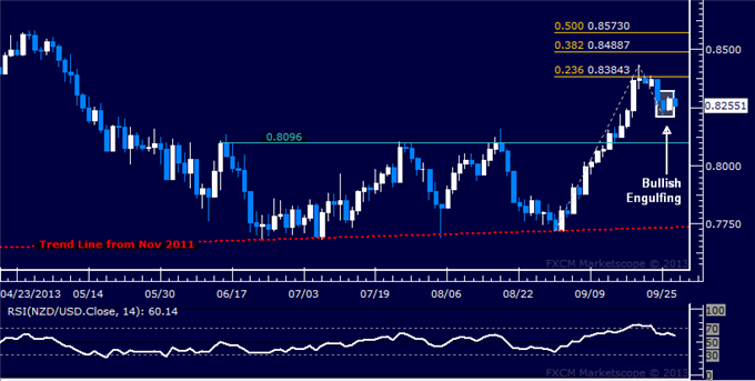 dailyclassics_nzd-usd_1_body_Picture_10.png, Forex: NZD/USD Technical Analysis – Kiwi Ready to Rise Anew?