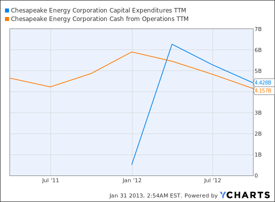 CHK Capital Expenditures TTM Chart