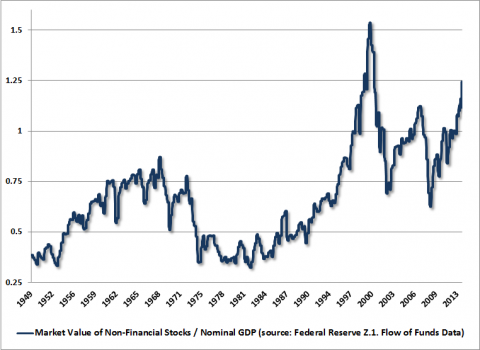 non-fins mkt cap to gdp