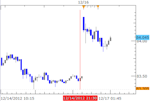 Forex_News_Yen_Trades_Lower_on_Japan_Election_Outcome_body_Picture_1.png, Forex News: Yen Trades Lower on Japan Election Outcome