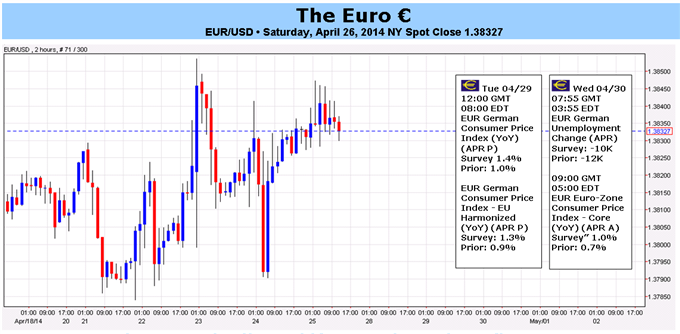 Euro Stagnation May Finally End if CPI Rebound Confirms Data Upswing