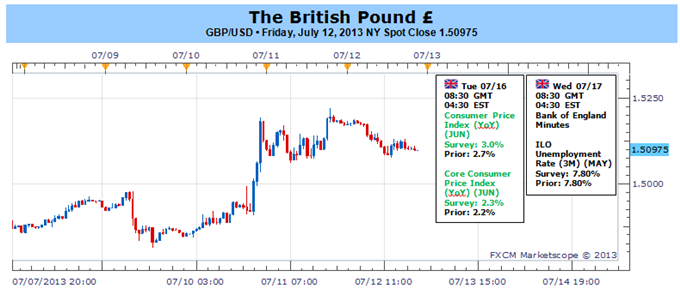 British_Pound_Rebound_to_Accelerate_on_Faster_Inflation_BoE_Minutes_body_Picture_1.png, British Pound Rebound to Accelerate on Faster Inflation, BoE M...