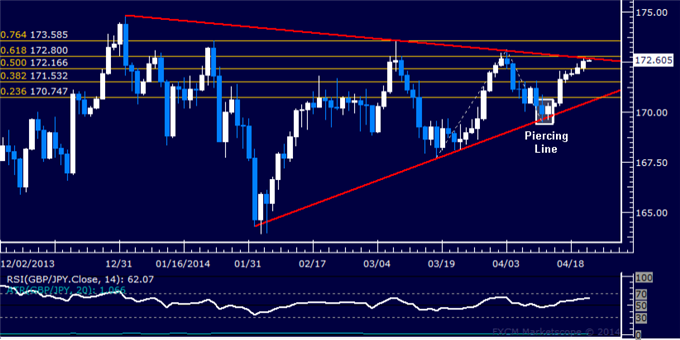 dailyclassics_gbp-jpy_body_Picture_12.png, GBP/JPY Technical Analysis: Trend Line Holds as Resistance