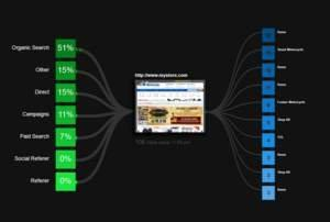Webtrends Re-Imagines Digital Marketing With Significant Enhancements to Webtrends Streams(TM)