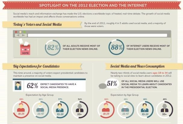 http://advertising.yahoo.com/blogs/advertising/infographic-social-media-growing-impact-elections-200007844.html
