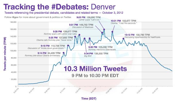 Twitter Dominated Online Chatter About the Presidential Debate